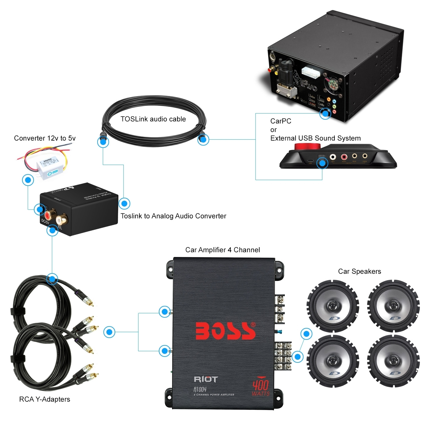 How to connect car receiver